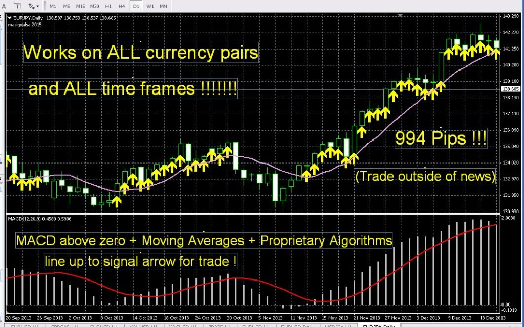 2020 forex indicators